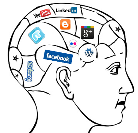 #Infographic: The Psychology of Social Networking Sites (1/2)