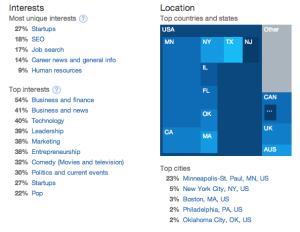Screenshot of eric_wheeler's Twitter analytics
