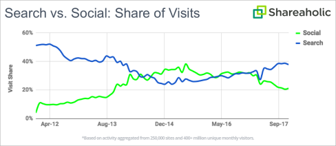 Search vs. Social: Share of Visits Chart