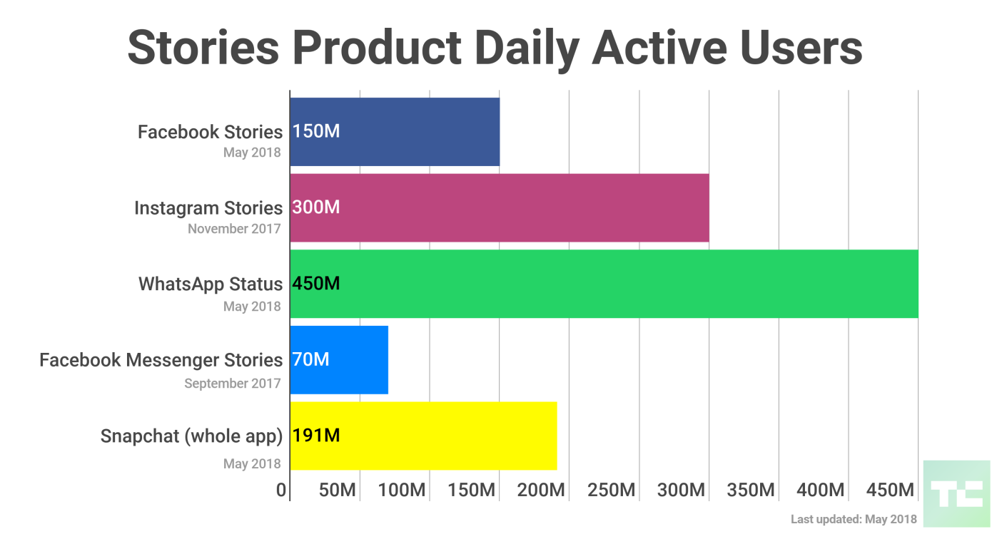 Facebook Stories continues making gains on Snapchat.