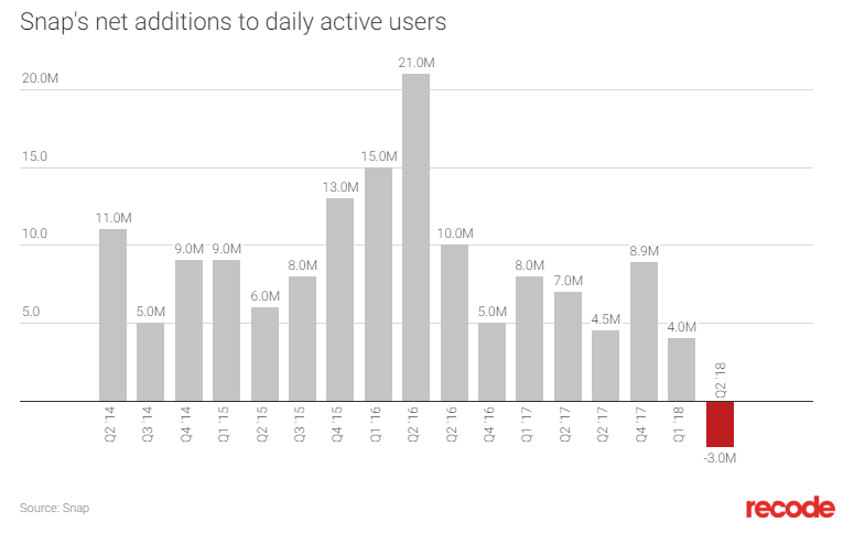 Daily active user growth: Snapchat.