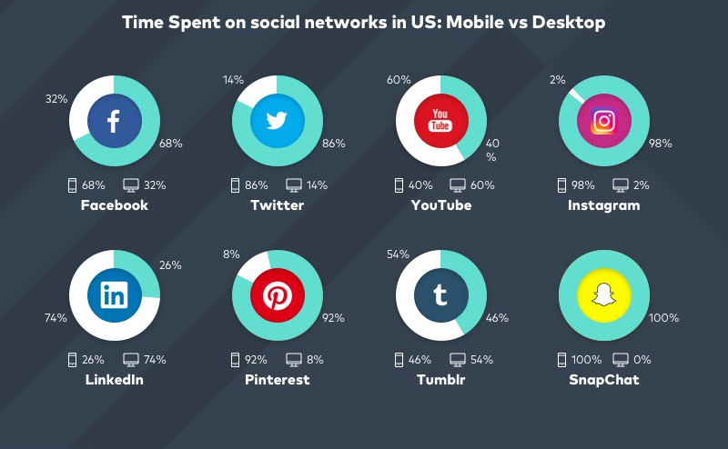 Time spent on social networks in the US: mobile vs. desktop