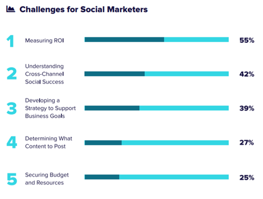 Measuring the ROI of social media marketing remains a top challenge for marketers.