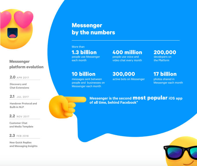 Facebook Messenger is now the company's most popular product with 1.3 billion monthly active users and 10 billion messages sent each month.