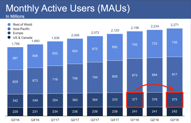 Facebook Monthly Active Users in Europe has shown a decline in the first three quarter of 2018.