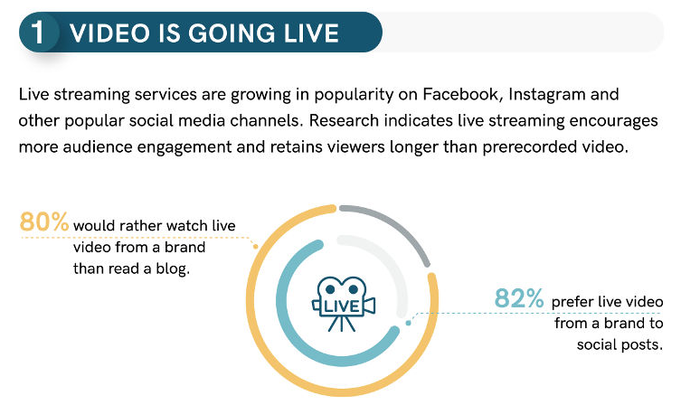 Live streaming is the top video trend for 2018.