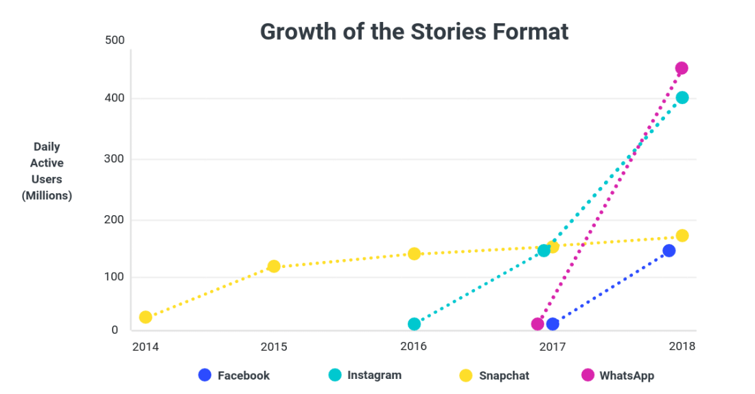 Growth of the Stories Format from 2014-2018.