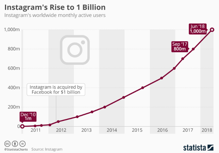 Instagram reached 1 billion monthly active users in June of 2018.