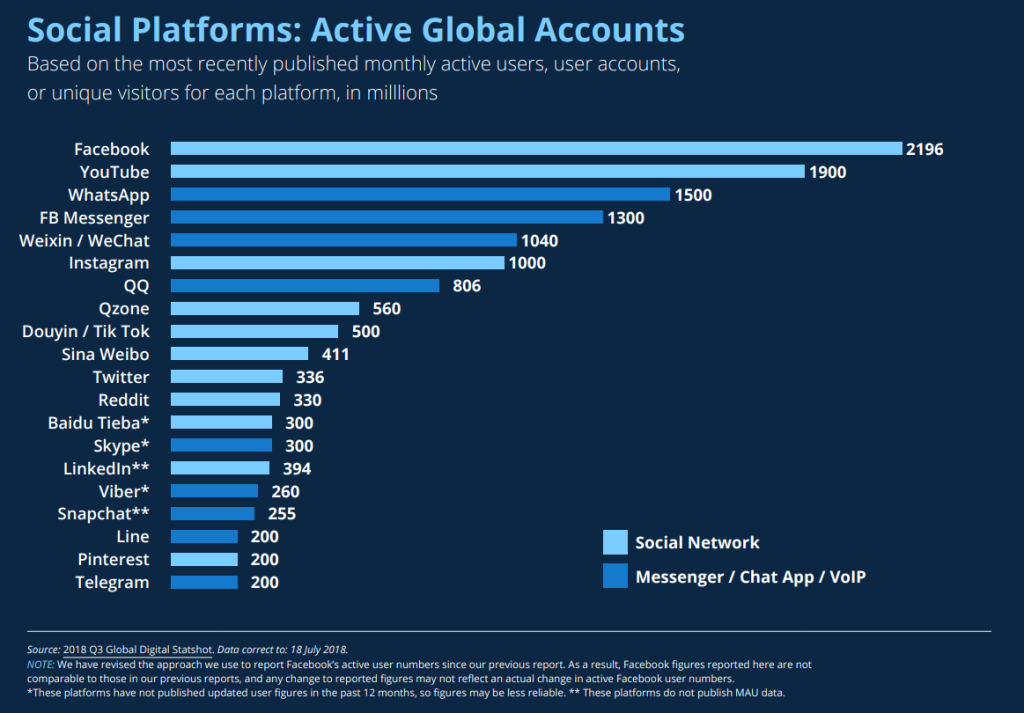 Social Platforms: Active Global Accounts