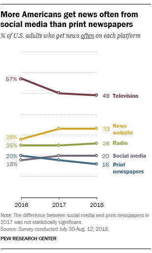 More Americans get news from social media than print newspapers.