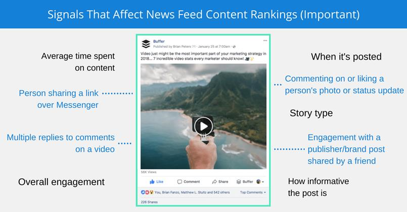 Signals that affect Facebook News Feed content rankings.