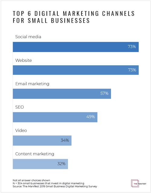 Top 6 digital marketing channels for small businesses.
